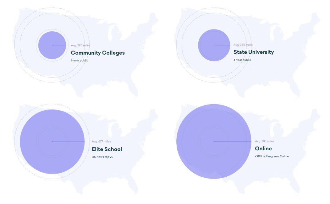 Emsi Alumni Insights