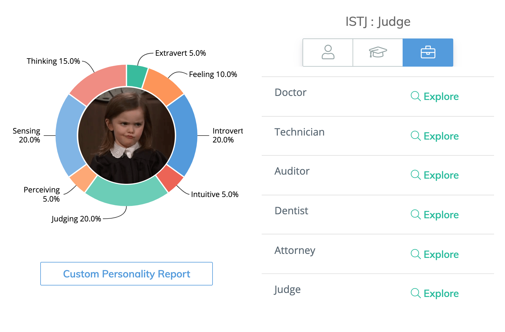 Steppingblocks Digital Career Counselor Personality Test