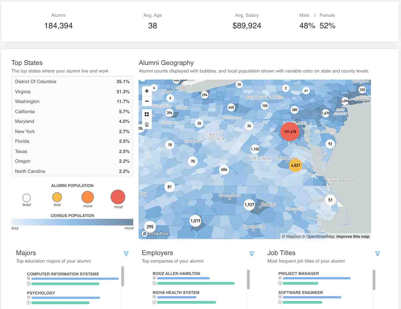 Steppingblocks Alumni Career Analytics and Workforce Data