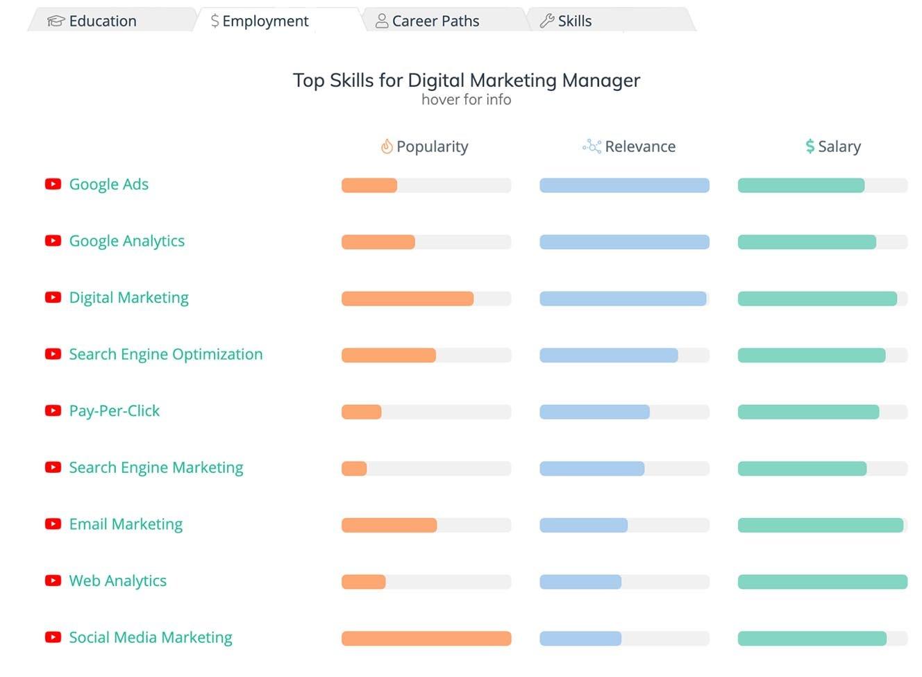 Steppingblocks Career Services Relevant Job Skills